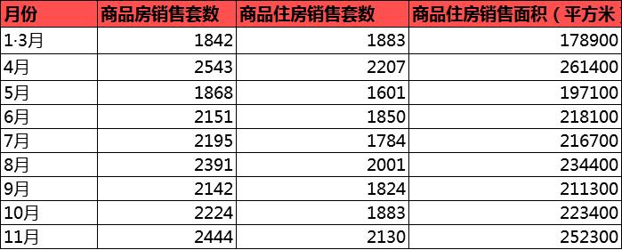 【宜天顺娱乐主管昌楼市年报】震荡中砥砺前行 2020年宜昌新房网签17163套