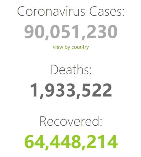 全球新冠肺炎确诊累计超9000万 就怕新冠病毒再变异