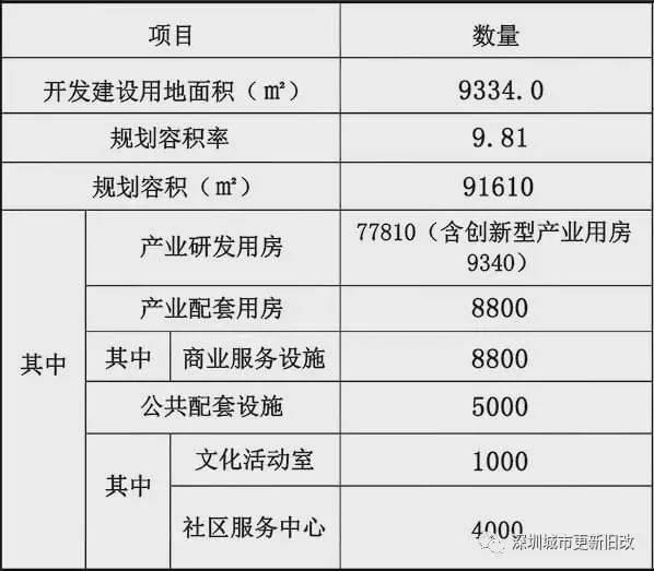 深圳旧改传来重大利好!福田32个旧改项目来了,一批新地标曝光!