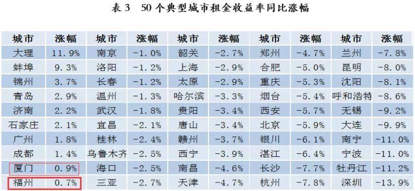 排名全国倒三!福州四季度租金收益率仅为1.6%!