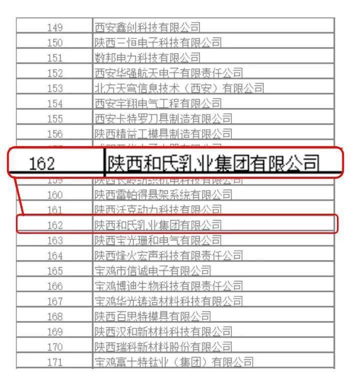 """* 省级""""专精特新""""企业   和氏乳业团体荣誉上榜【nba下注】(图2)"""