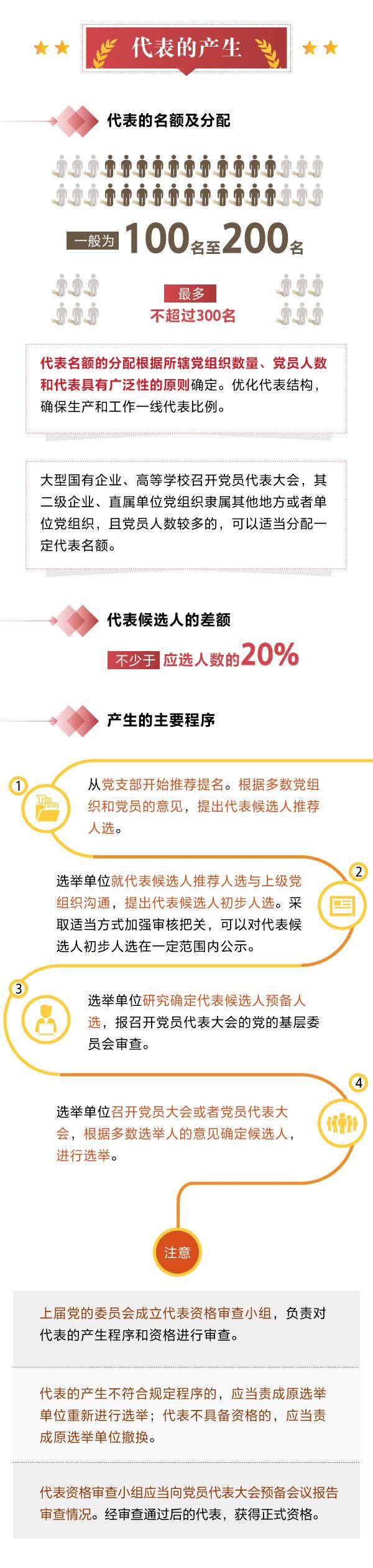 """""""两委""""换届知识早知道!一图读懂《中国共产党基层组织选举工作条例》"""