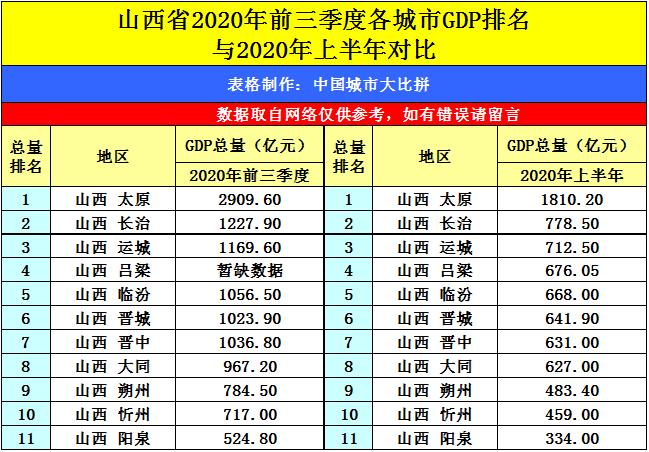 2020长治市前三季度gdp_2020年前三季度河南各市GDP出炉 商丘跃居全省第六