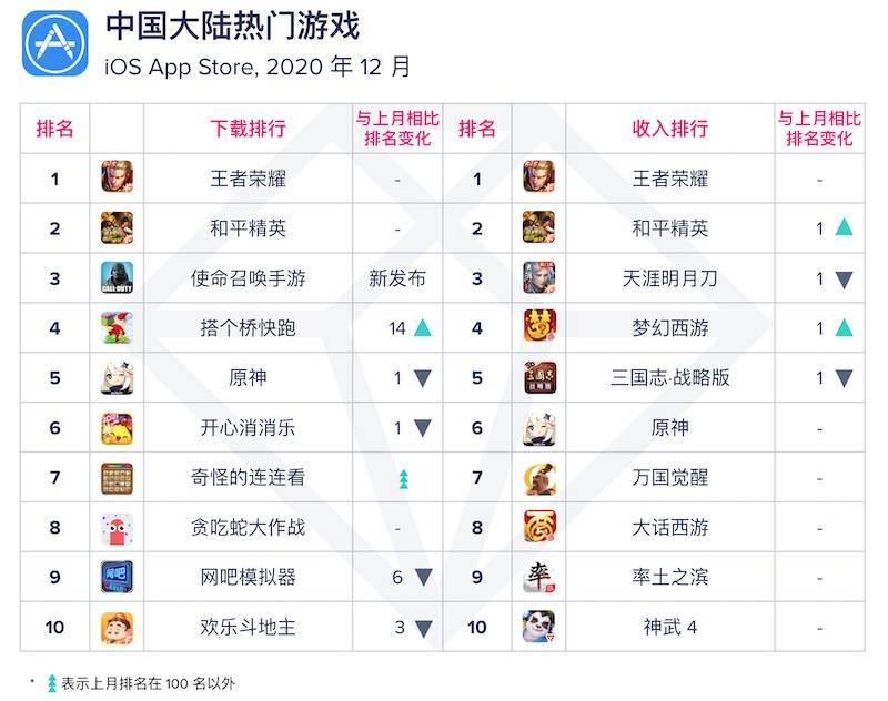 App Annie 2020 年 12 月月度指数排行榜:TikTok 位列全球热门应用下载收入双榜首