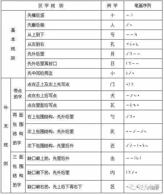 八雅轩丨 打印出来给孩子 超全的写字笔顺表 汉字
