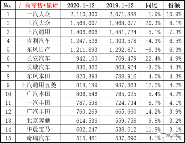 2020年,汽车厂商吉利四号华晨宝马零售榜单未进入前十
