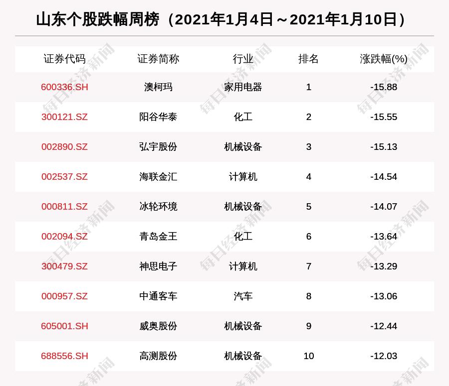 """瞰鉴鲁股:总市值一周上涨近2000亿,老牌绩优股圣泉集团""""叩开""""A股大门"""
