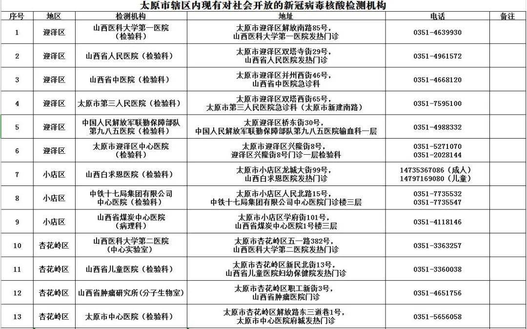全部阴性!山西晋中对高村等重点区域开展全员核酸检测(附:44所核酸检测机构名单)  第6张