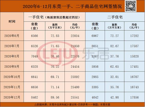 东莞房价最高42686元㎡!12月东莞狂卖8462套新房26个镇街房价上涨!