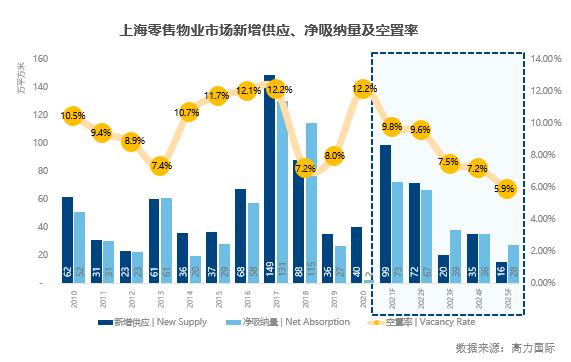 高力国际:上海物业租赁需求有望强劲复苏