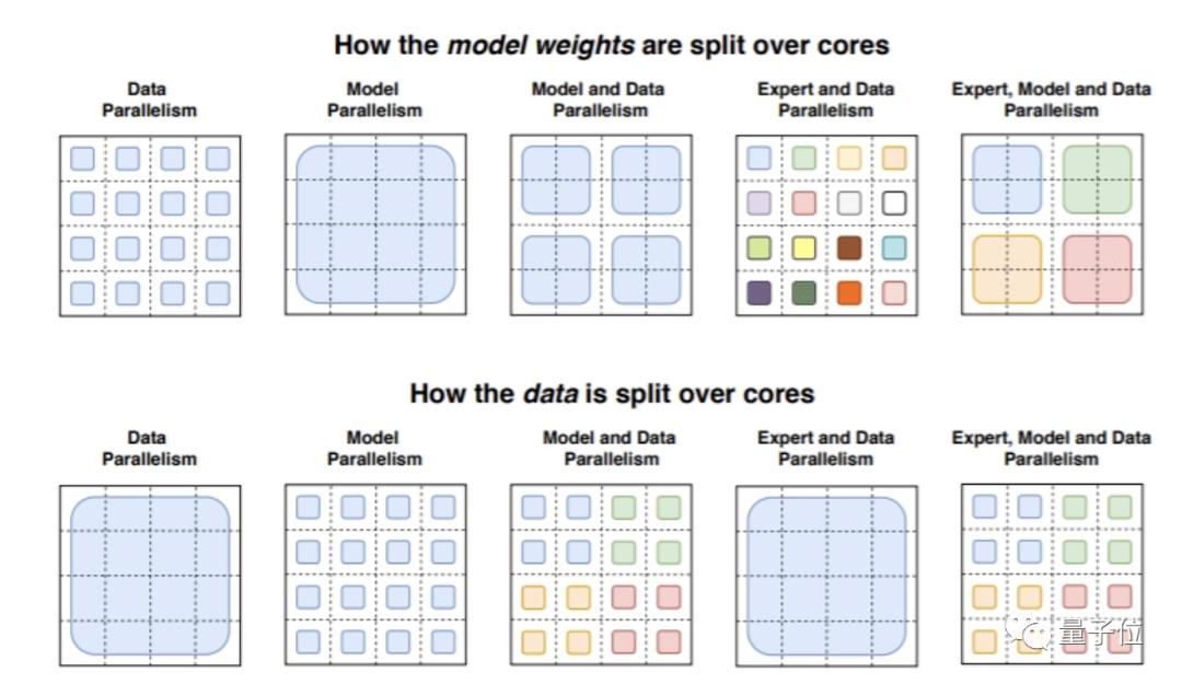 谷歌发布最大语言模型:等于9个GPT  第5张
