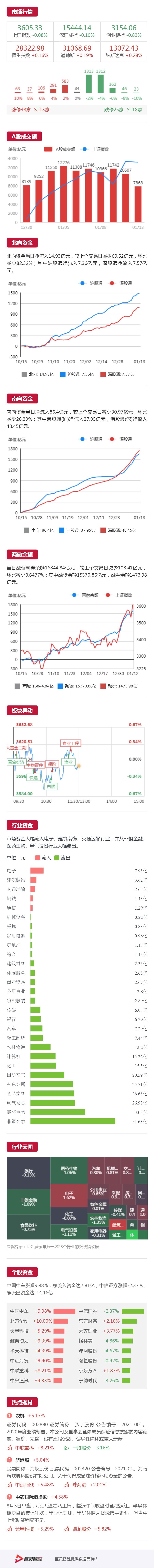 【午盘速递01-13】中字头股票拉升 指数弱势盘整