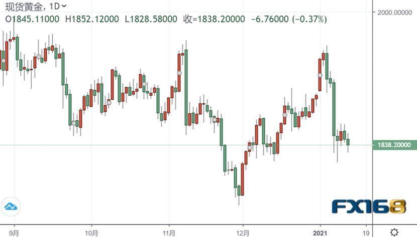 一则消息传来,市场突然暴动:黄金高台跳水一度失守1830、美元短线反攻
