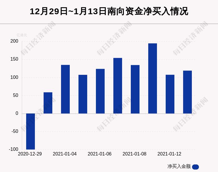 1月13日港股通净流入119.07亿港元,其中45.098亿港元都买了它