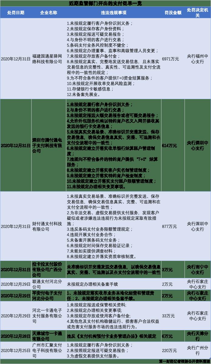 """7天9家支付机构被罚近9000万,反洗钱违规成""""重灾区"""""""