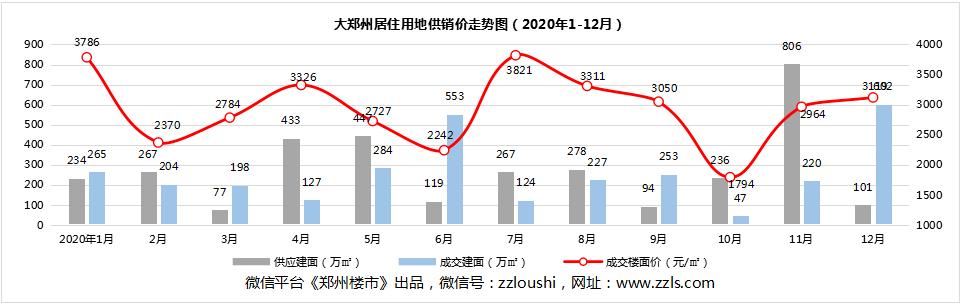 """2020年大郑州土地市场呈现""""跌宕起伏"""",市区和郊县两极分化严重!"""