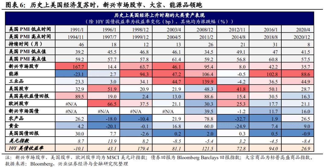 【兴证宏观】美债收益率上行: 会持续吗?空间还有多少?
