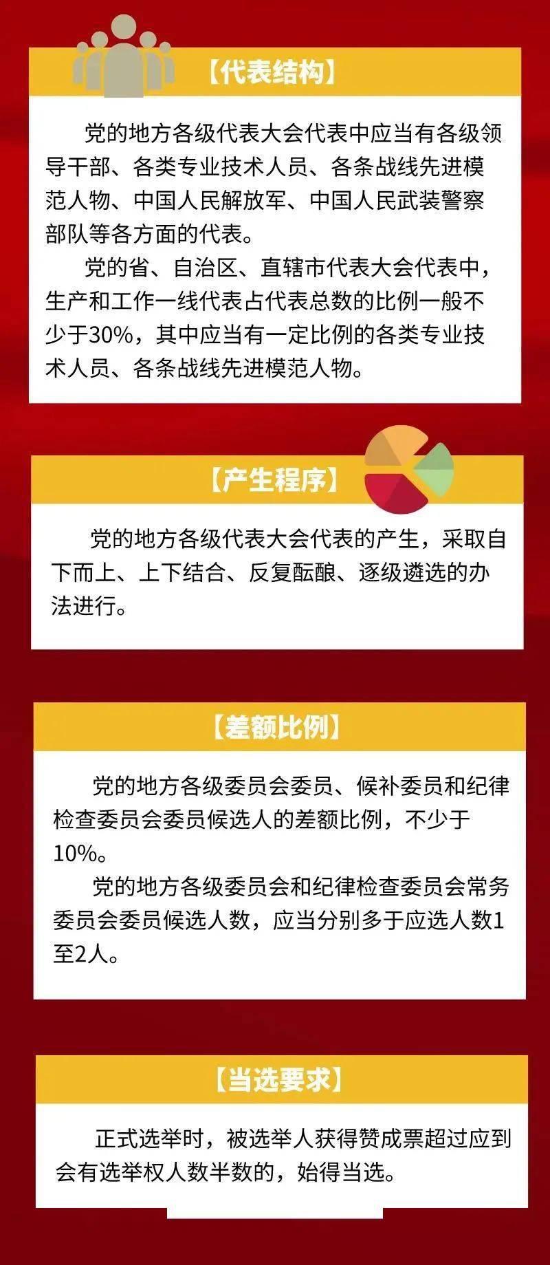 【渝中理论微课堂】党的地方组织怎么选?