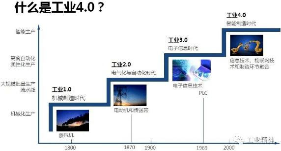 2021年,别提工业4.0了