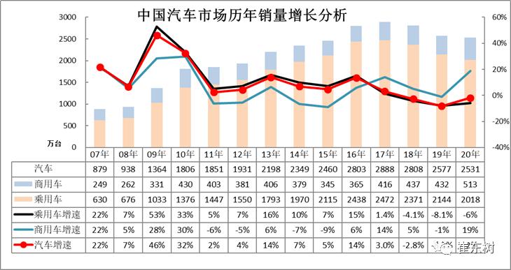 2020年汽车细分市场和制造商的竞争表现