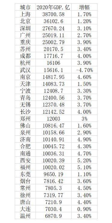 2020年城市GDP30强:23城超万亿,西安增速第一