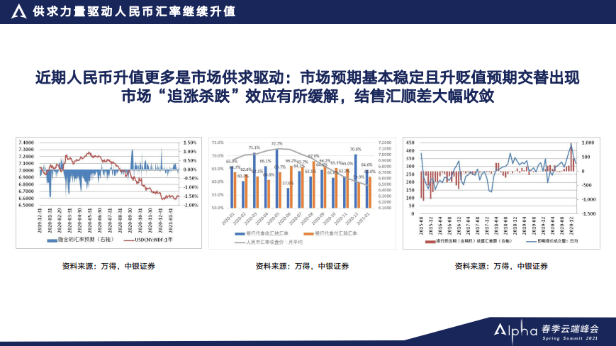 中银证券管涛:人民币升值主要是供求驱动,今年人民币破6是小概率事件|Alpha春季峰会