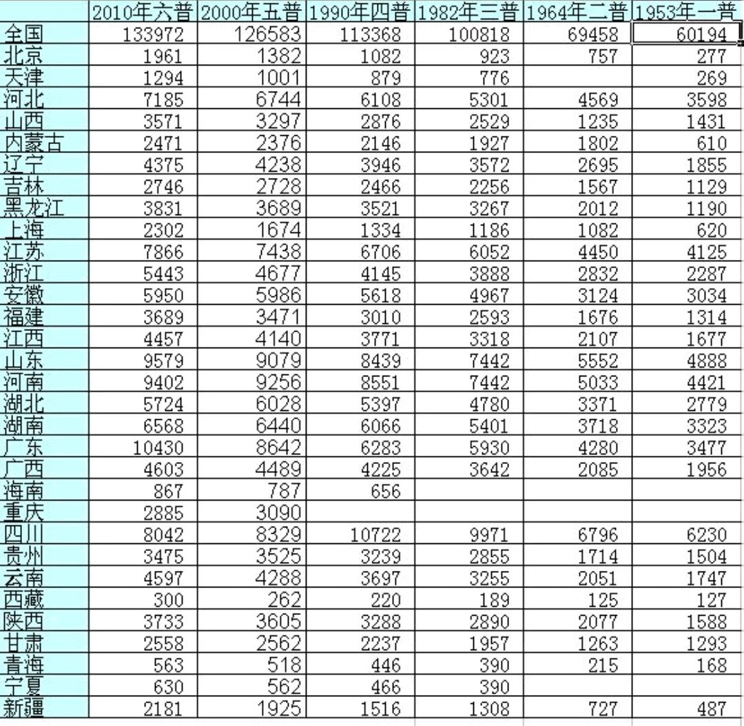 全国人口最少的省份_2017年最新全国各省份人口密度排名,密度最高和最低的差