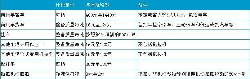 2020车船税新标准 车船税每年都要交吗插图(5)