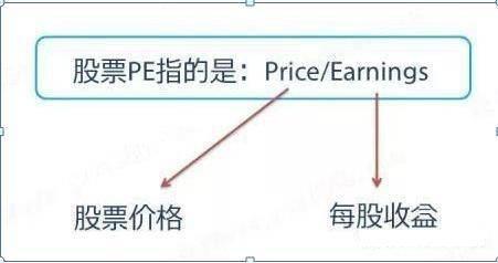 市盈率是什么意思?市盈率高好还是低好