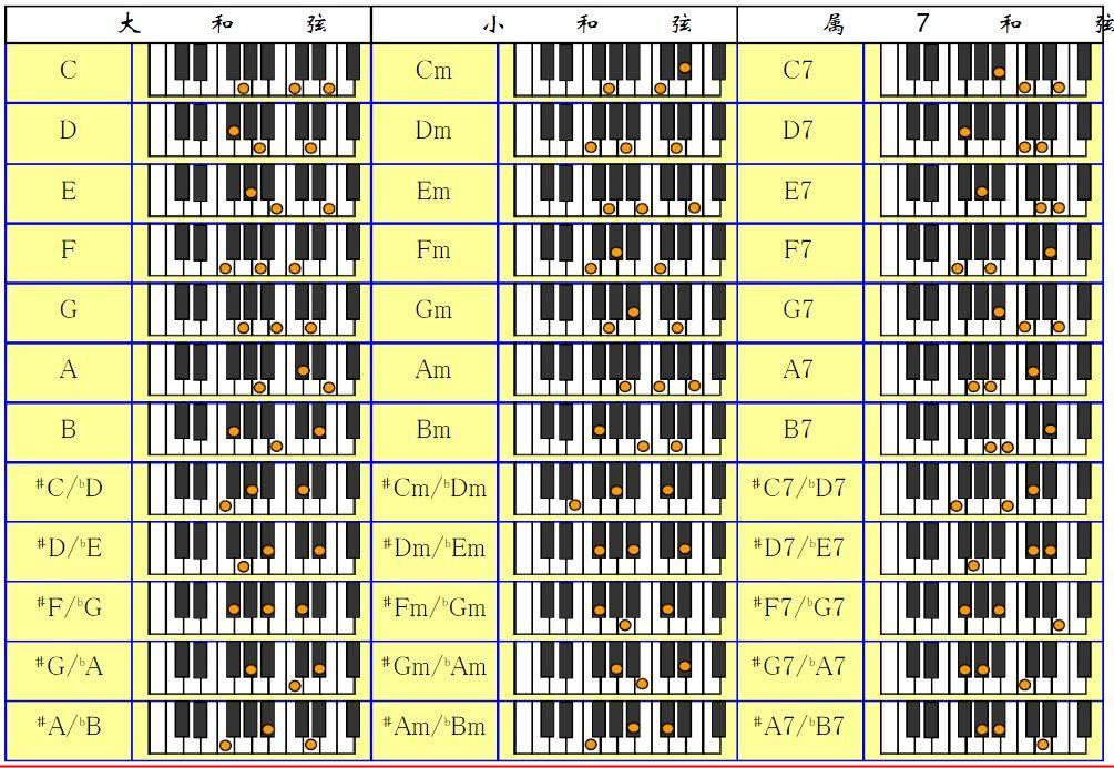 电子琴f和弦怎么按(电子琴左手和弦指法图)