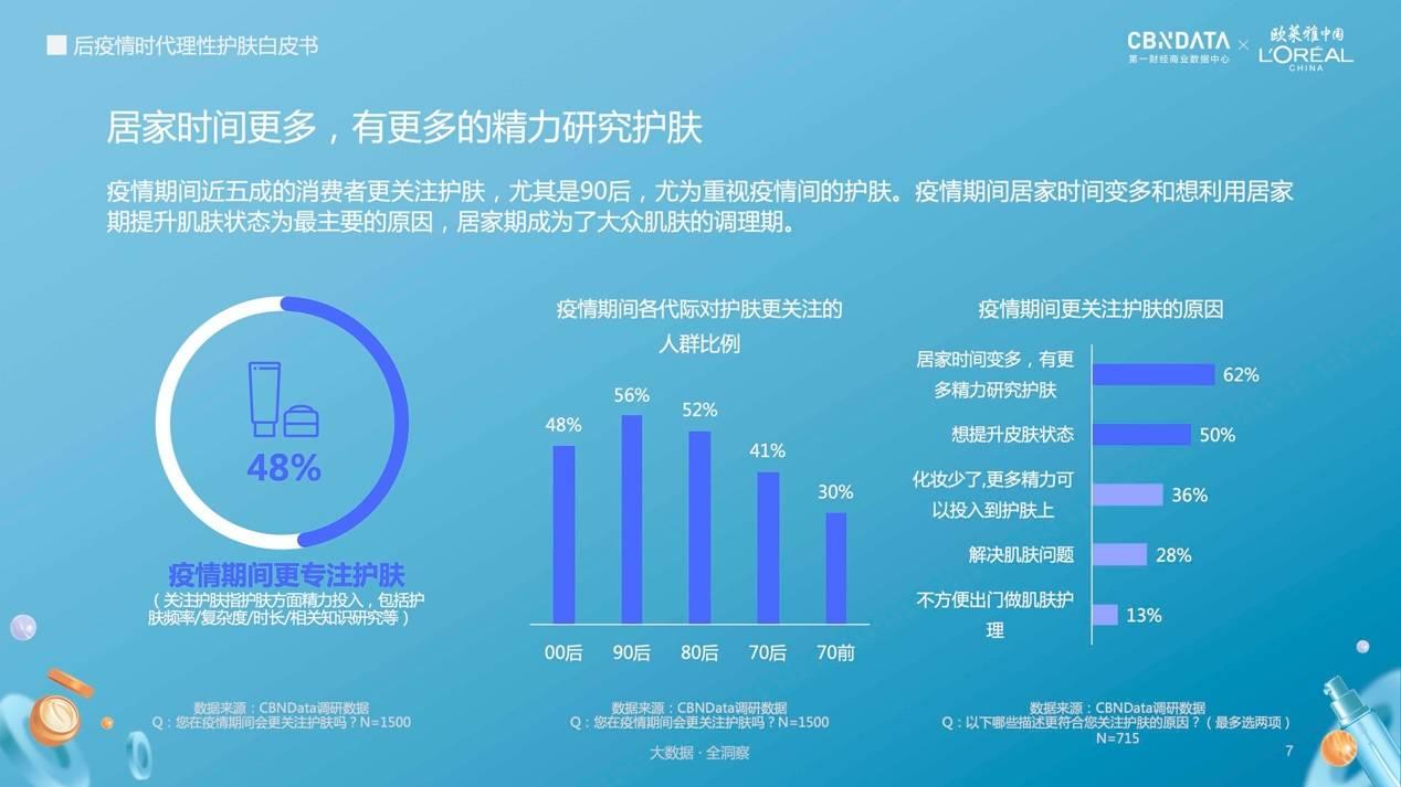 欧莱雅中国联合第一财经商业数据中心发布《后疫情时代理性护肤白皮书》