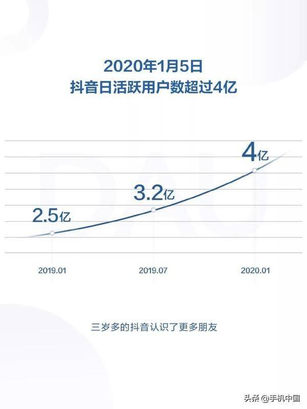 抖音用户量有多少(2020抖音用户量有几亿)