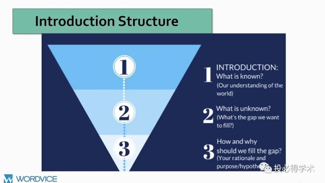 论文introduction怎么写(英文论文introduction模板)