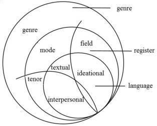 系统功能语言学(halliday语言三大功能)