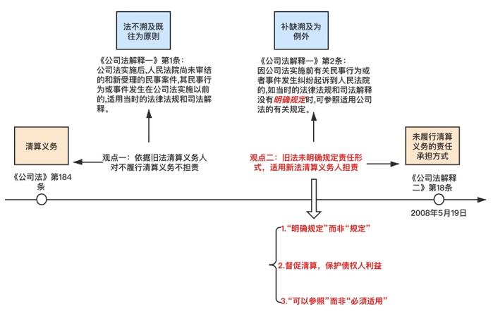 c46bea1725cc4299a281620e24f90759 - 图解清算义务人承担连带清偿责任的溯及力问题