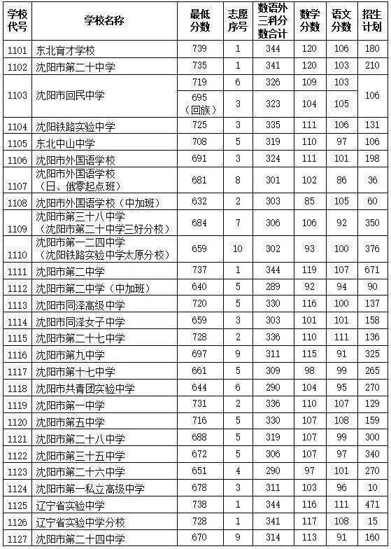 沈阳高中录取分数线2020全部出炉!四所学校可补报