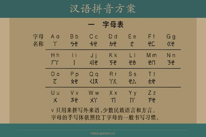 声母有哪些(26个声母和韵母表图片)