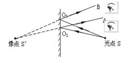 物理光学知识点总结(初中物理光学知识点大汇总)