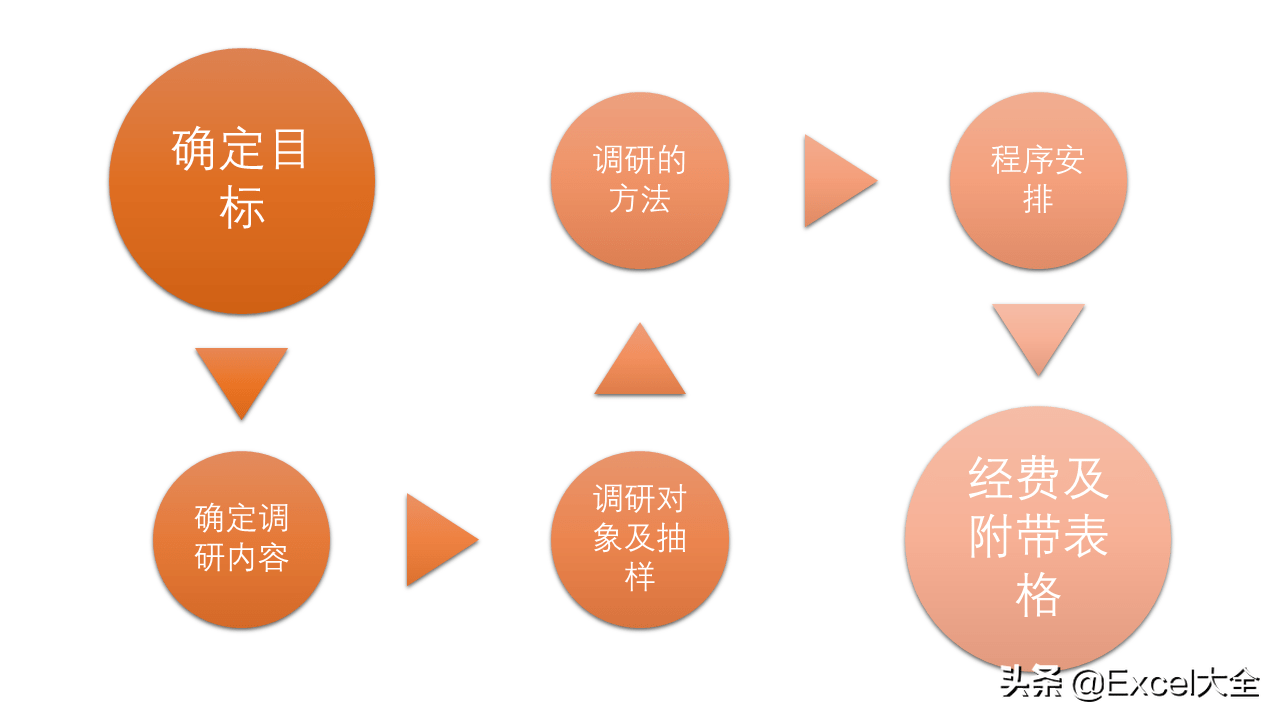 市场调研的四个步骤(产品市场调研报告范文)