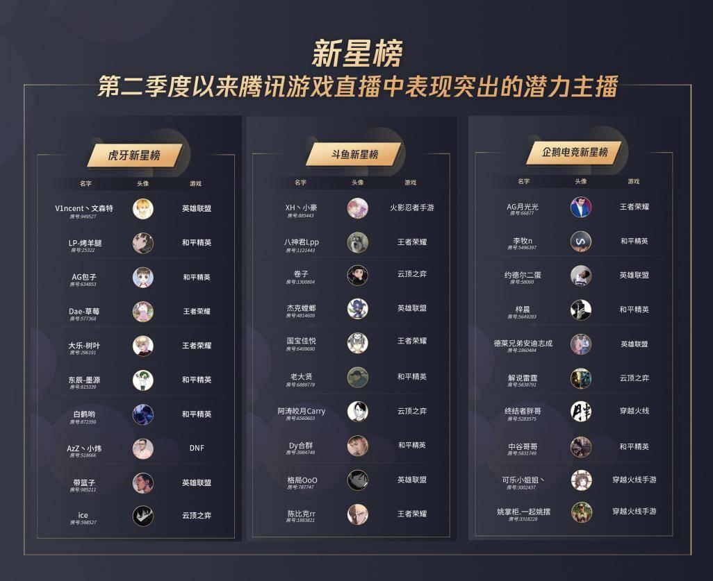 全渠道資源助力主播破圈,騰訊游戲主播Q2影響力榜單發布