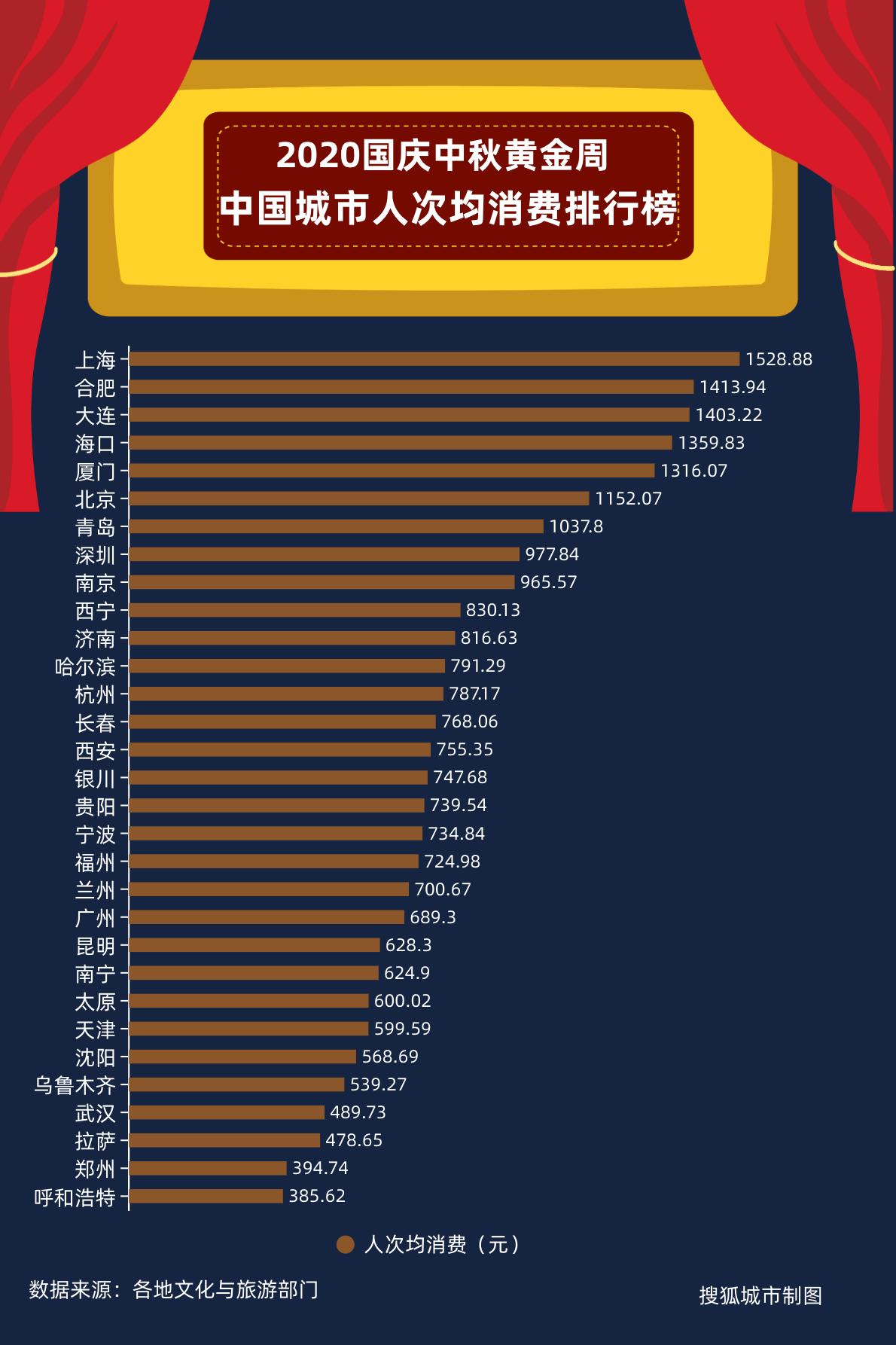 中国城市黄金周成绩单公布:武汉游客接待量登顶,杭州吸金最多插图(2)