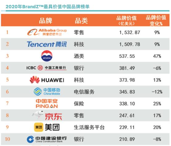 阿里巴巴再获最具价值中国品牌,社会担当与创新能力是最大加分项