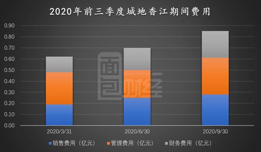 城地香江:并表引期间费用持续走高 对赌承压商誉或存减值风险