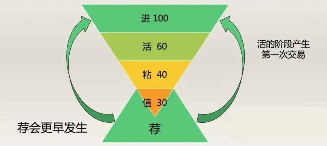 """9100个""""广告群"""",为什么每天能卖出10w杯咖啡? 网络快讯 第4张"""