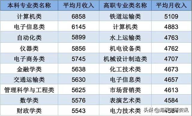 近三年本科毕业生薪资最高的十个专业是哪些?