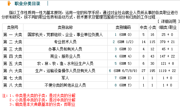 中国职业资格有多少种(你属于什么职业的呢)插图(2)