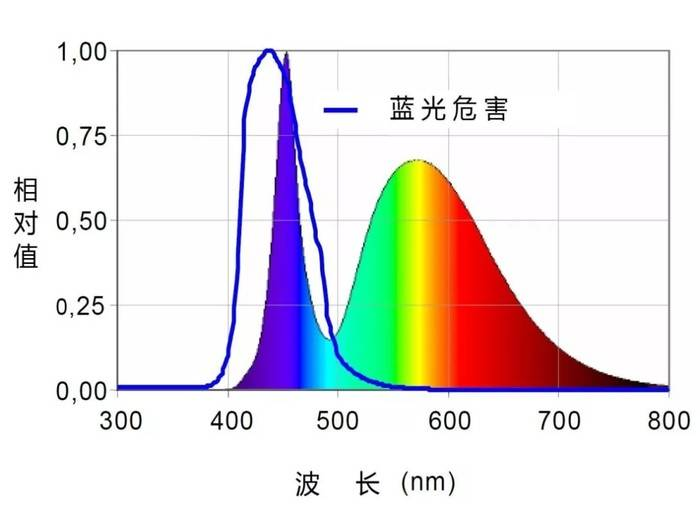 防蓝光是什么意思(防蓝光真的有必要吗)插图(2)