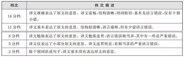四六级官网变更(附:四六级成绩查分新地址) 网络快讯 第6张