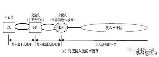 三网合一是什么意思(三网合一如何建设)插图(4)