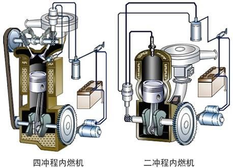 发动机有几种(汽车发动机是如何分类的)